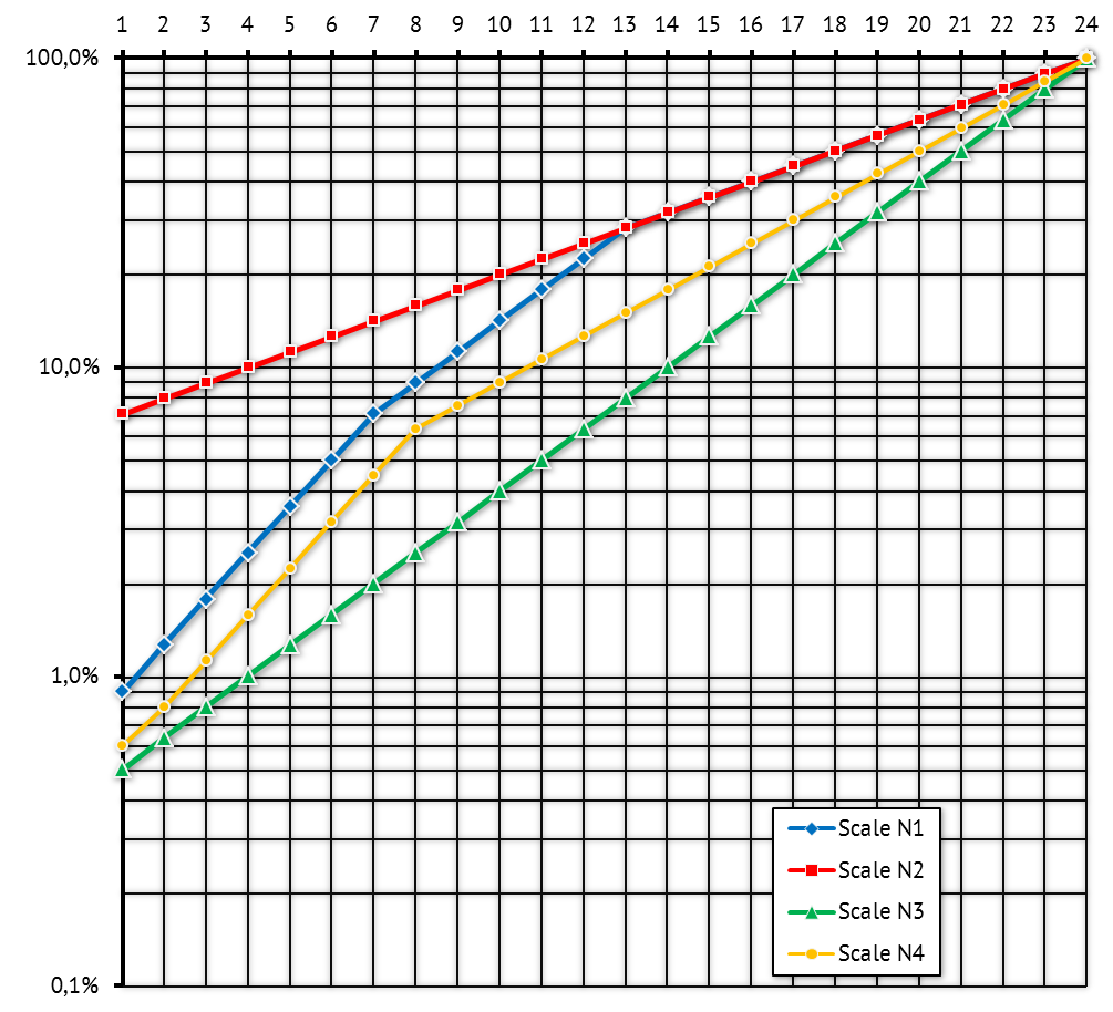VM-AI1i - Meter Scales