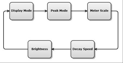 Setup: meter parameters navigation.